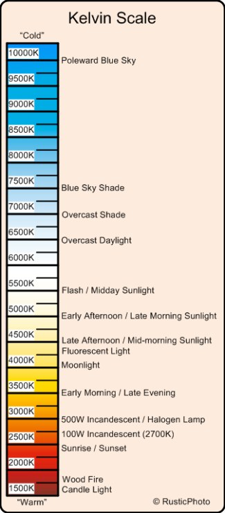Kelvin Scale Color Chart